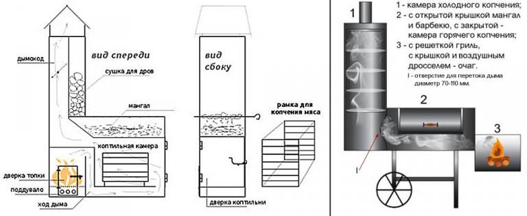 Дымогенератор своими руками чертеж с размерами фото 772