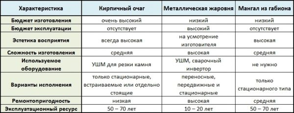 Сравнительная таблица разных видов конструкций